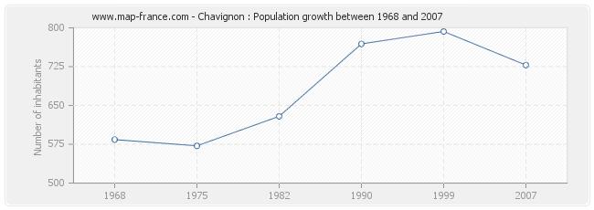 Population Chavignon