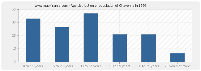 Age distribution of population of Chavonne in 1999