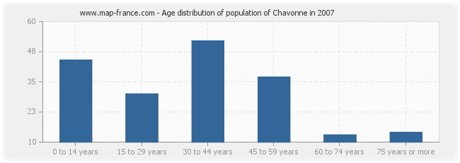 Age distribution of population of Chavonne in 2007
