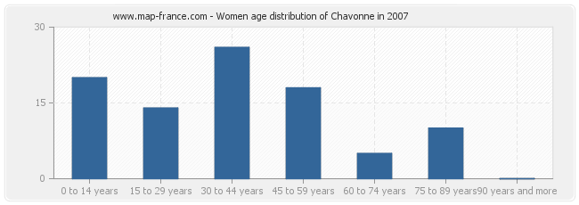 Women age distribution of Chavonne in 2007