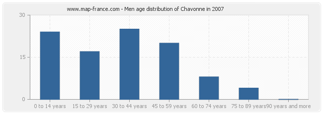 Men age distribution of Chavonne in 2007
