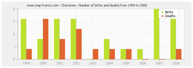 Chavonne : Number of births and deaths from 1999 to 2008