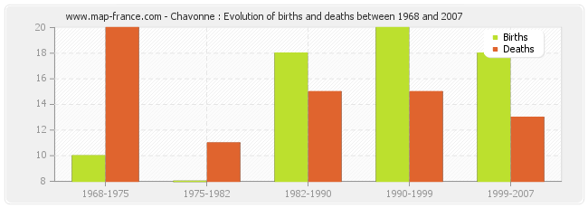 Chavonne : Evolution of births and deaths between 1968 and 2007