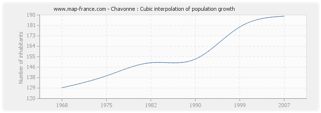 Chavonne : Cubic interpolation of population growth