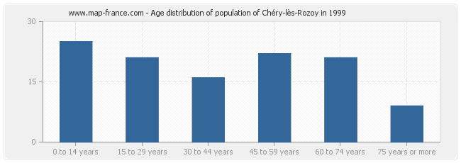 Age distribution of population of Chéry-lès-Rozoy in 1999