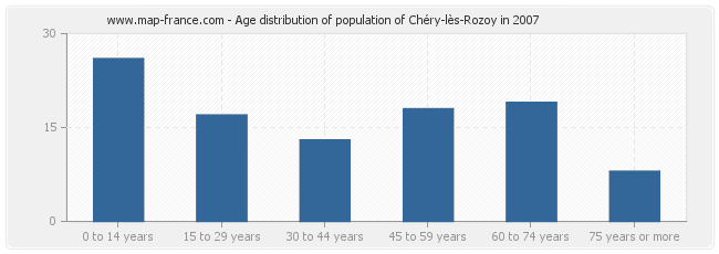 Age distribution of population of Chéry-lès-Rozoy in 2007