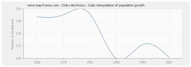 Chéry-lès-Rozoy : Cubic interpolation of population growth