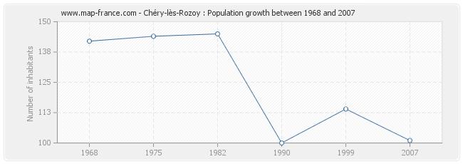 Population Chéry-lès-Rozoy