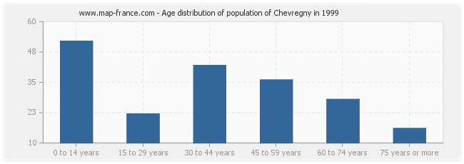 Age distribution of population of Chevregny in 1999