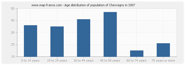 Age distribution of population of Chevregny in 2007