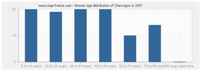 Women age distribution of Chevregny in 2007