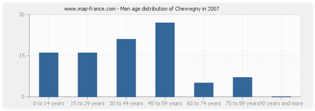Men age distribution of Chevregny in 2007