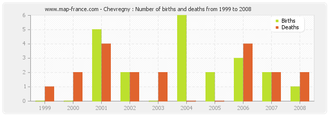 Chevregny : Number of births and deaths from 1999 to 2008