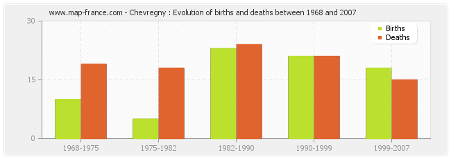 Chevregny : Evolution of births and deaths between 1968 and 2007