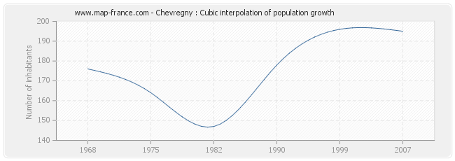 Chevregny : Cubic interpolation of population growth