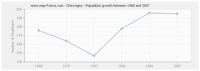 Population Chevregny