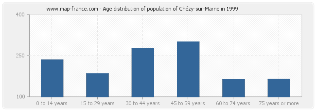 Age distribution of population of Chézy-sur-Marne in 1999