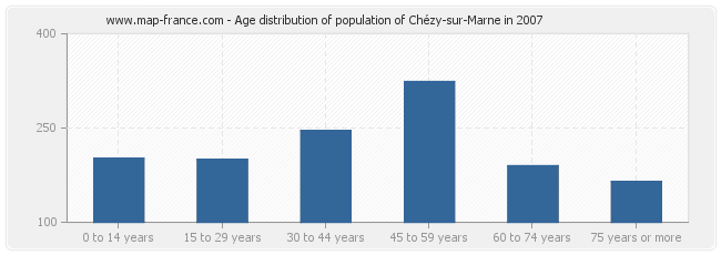 Age distribution of population of Chézy-sur-Marne in 2007