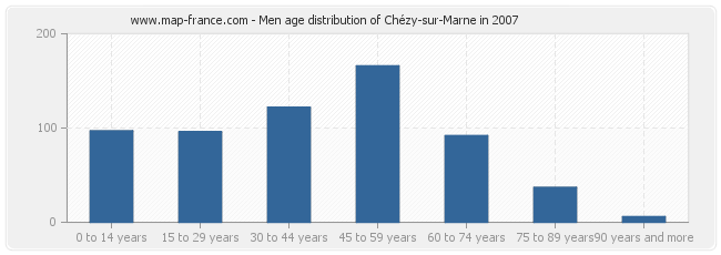 Men age distribution of Chézy-sur-Marne in 2007