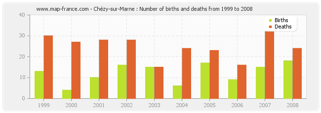 Chézy-sur-Marne : Number of births and deaths from 1999 to 2008