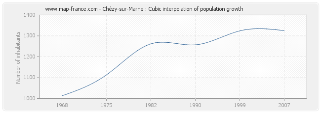 Chézy-sur-Marne : Cubic interpolation of population growth