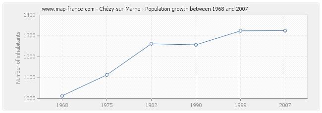 Population Chézy-sur-Marne