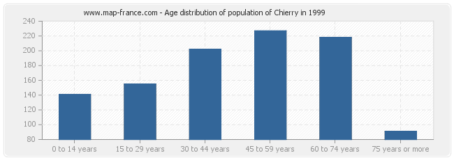Age distribution of population of Chierry in 1999