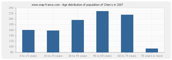 Age distribution of population of Chierry in 2007