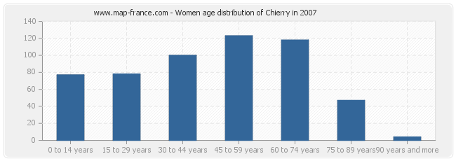 Women age distribution of Chierry in 2007