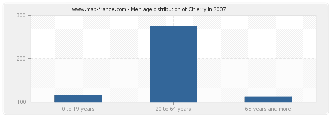 Men age distribution of Chierry in 2007