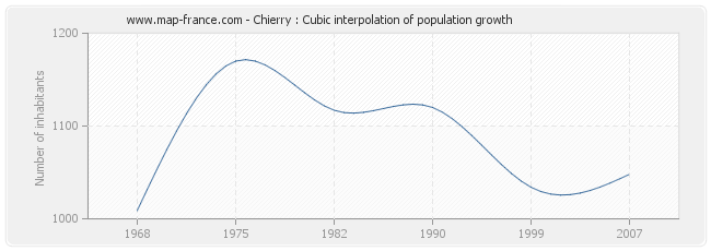 Chierry : Cubic interpolation of population growth