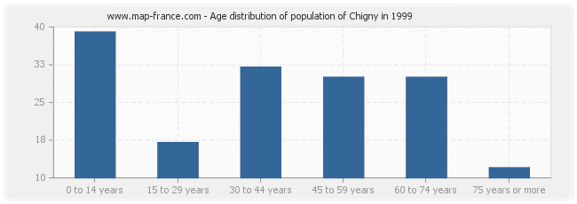 Age distribution of population of Chigny in 1999