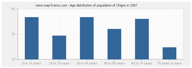 Age distribution of population of Chigny in 2007