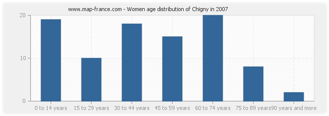Women age distribution of Chigny in 2007