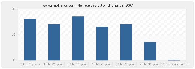 Men age distribution of Chigny in 2007