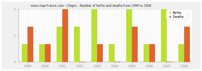 Chigny : Number of births and deaths from 1999 to 2008