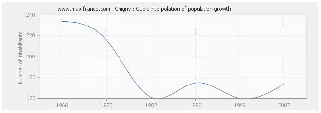 Chigny : Cubic interpolation of population growth