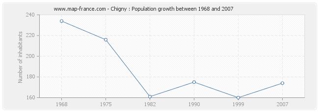 Population Chigny
