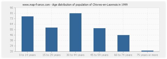 Age distribution of population of Chivres-en-Laonnois in 1999