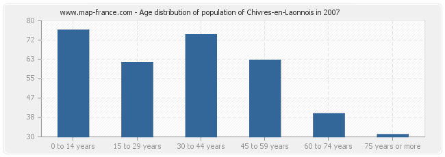 Age distribution of population of Chivres-en-Laonnois in 2007