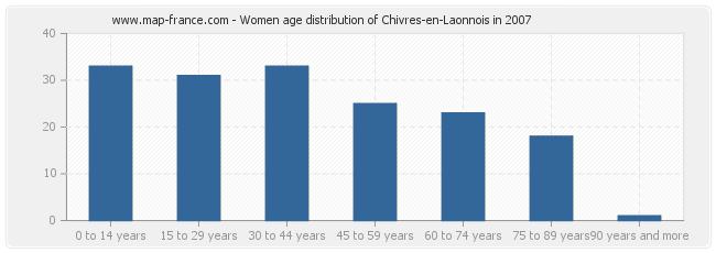 Women age distribution of Chivres-en-Laonnois in 2007