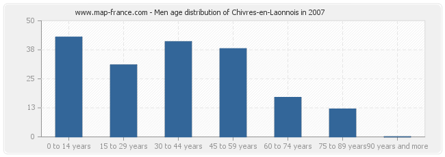 Men age distribution of Chivres-en-Laonnois in 2007