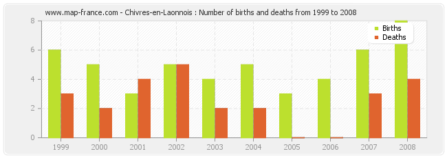 Chivres-en-Laonnois : Number of births and deaths from 1999 to 2008