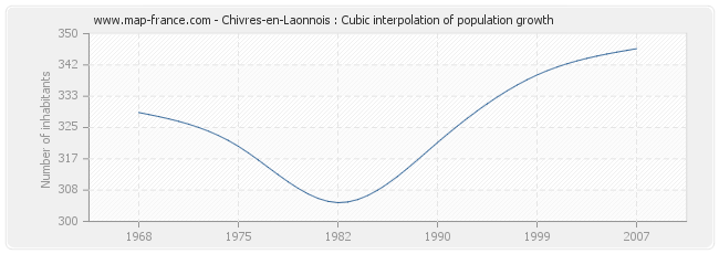 Chivres-en-Laonnois : Cubic interpolation of population growth