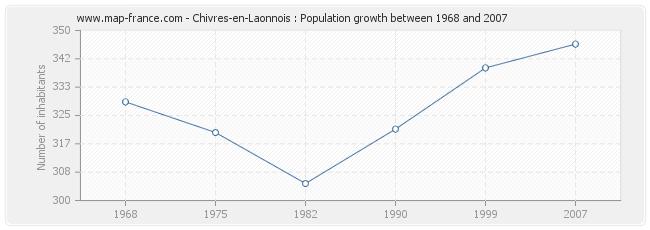 Population Chivres-en-Laonnois