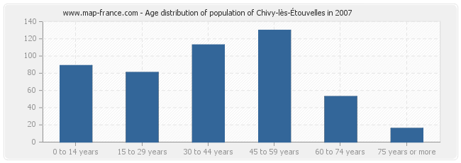 Age distribution of population of Chivy-lès-Étouvelles in 2007