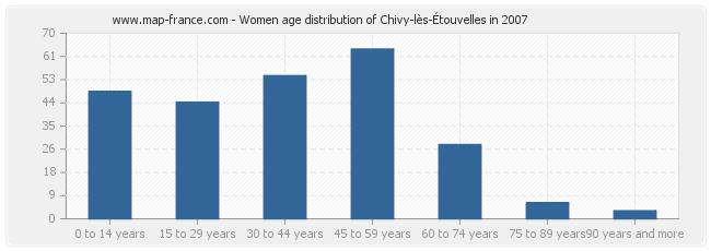 Women age distribution of Chivy-lès-Étouvelles in 2007
