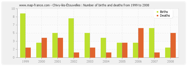 Chivy-lès-Étouvelles : Number of births and deaths from 1999 to 2008