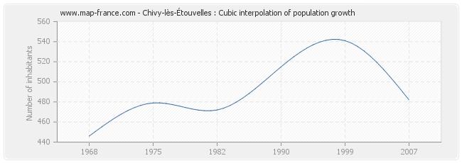 Chivy-lès-Étouvelles : Cubic interpolation of population growth