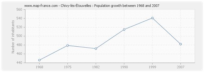 Population Chivy-lès-Étouvelles